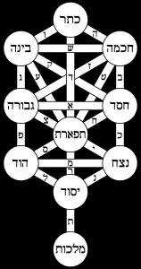 Tree Of Life Bahir Hebrew