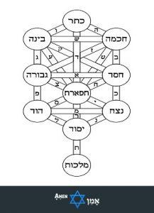Tree Of Life Bahir