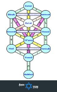 Tree Of Life With Daat Bahir